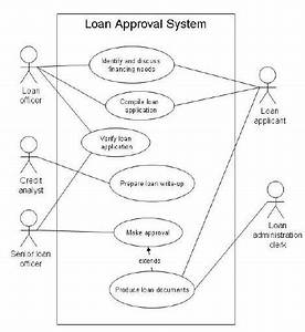 A Use Case Diagram Generated From The Srt For A Loan Approval System