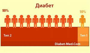 Диарея лечение и сахарный диабет 2 типа