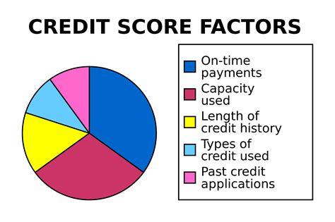the credit score scale