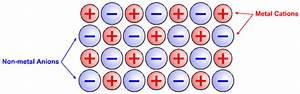 Tetrahedron | Structure Bonding Material Type | Chemogenesis