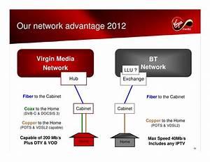 Virgin Media Analyst Day November112008