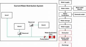 Basic Diagram Of Water Supply System