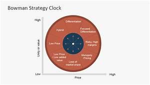 Bowman Strategy Clock Powerpoint Diagram