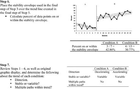 condition analysis steps