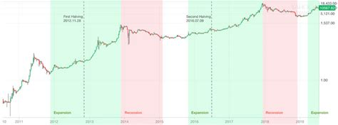 Let's have a look at the history of bitcoin and remember all bitcoin halvings. Bitcoin Halving Date 2020 - halting time
