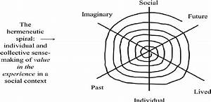 The Hermeneutic Spiral Of Individual And Collective Sense