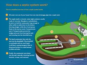 Septic System Pump-out  Inspection Program