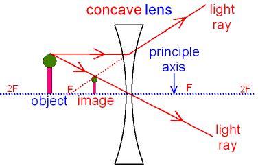 gcse physics    ray diagram   concave lens