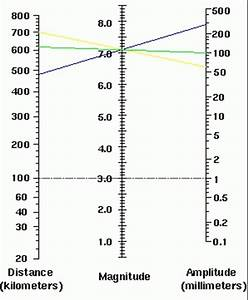 richter scale graph | bigphotos