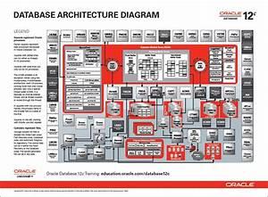 Web Database Architecture Diagram