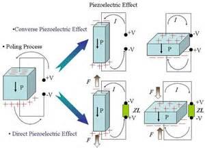Piezoelectric Effect Diagram