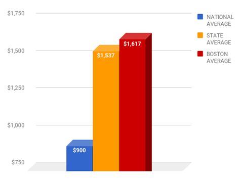 Cheap Car Insurance Boston MA : Cheap Auto Insurance Quotes