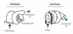 Turbocharger Vs  Superchargers