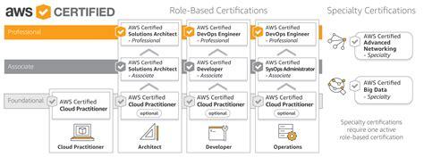aws certification aws cloud computing certification program