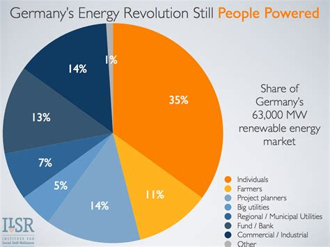 energy deutschland 3 reasons germans are kicking taking names with renewable energy cleantechnica