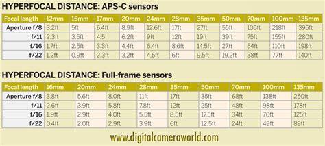 hyperfocal distance calculator table