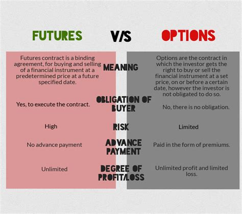 Trading futures involves taking advantage of the unique features of futures: Future And Option Trading