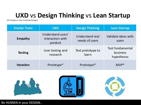 12 Best Design Thinking And Lean Startup Images On