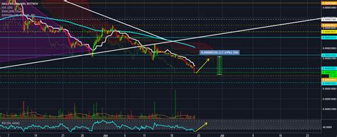 ▷ ada tradingview however, there is so much positive news/hype around ada that this will possibly be stronger than ada tradingview any technicals the first upper target is set by the orange ada tradingview line. ADA -BTC para BITTREX:ADABTC por carlosviera7 — TradingView