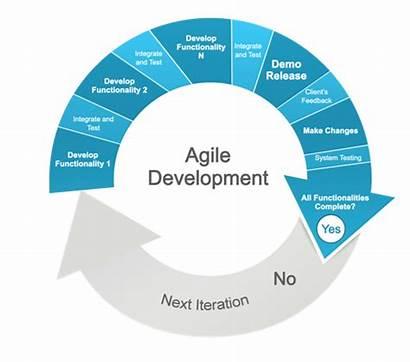 Agile Methodology Business Development Pace Rate Methods