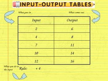 Inputoutput Table Lesson By The World Of Mrs B Tpt