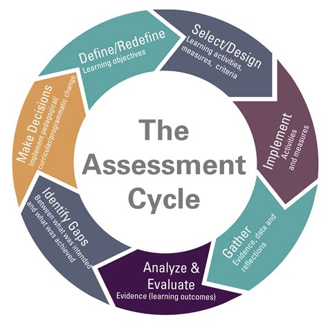 assessment process searle center  advancing learning