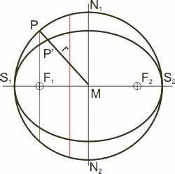 Ellipse Berechnen : die geometrie der ellipse ~ Themetempest.com Abrechnung