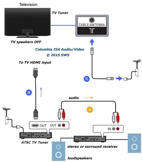 Diagram For Hooking Up A Samsung Surround Sound To A Dish Network Receiver by How To Connect Tv Audio Sound Out Digital Optical Only To