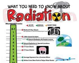 Radiation Therapy Cartoon