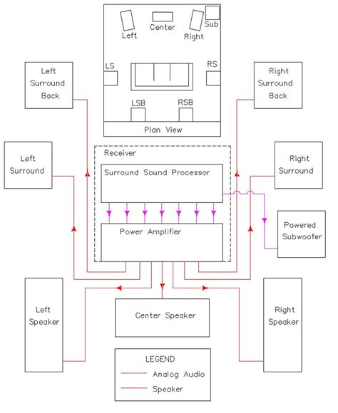 home theatre wiring diagram the basics of home theater sle wiring diagram