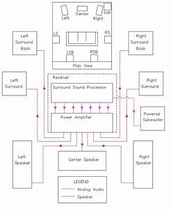 Home Theater Receiver Wiring Diagram