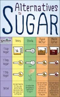 best sugar substitute for sugar free desserts