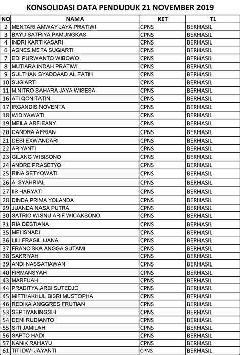 Syarat terakhir yang perlu kalian penuhi jika hendak daftar agen alat mitra higgs domino di tdomino.boxiangyx.com yakni melakukan kerjasama. Daftar Nama Masyarakat Kabupaten Pringsewu Yang Sudah Konsolidasi Pusat Periode November 2019 ...