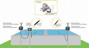 Wireless Monitoring Of Waste Water Ph  Orp Across A Large