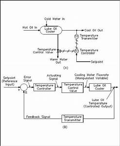 The Basics Of Process Control Diagrams  U00bb Technology Transfer Services