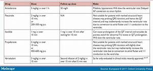 Guidelines For The Management Of Atrial Fibrillation Esc