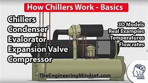 Chiller Basics - How They Work