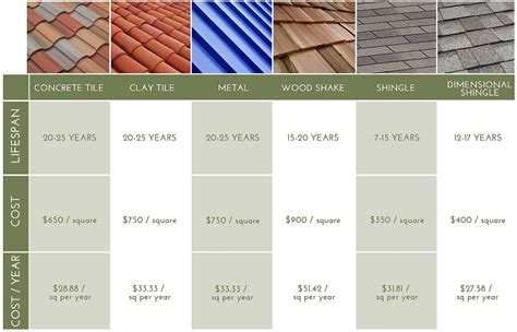 roof tile pricing roof tile