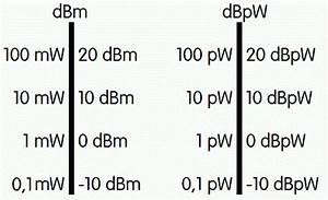Watt Berechnen Formel : darc online lehrgang technik klasse e kapitel 10 dezibel ~ Themetempest.com Abrechnung