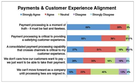 Aligning Payment Processing Services And Customer