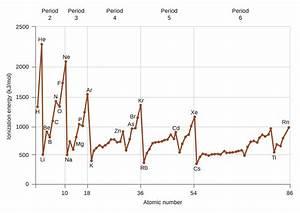 Periodic Variations In Element Properties  U00b7 Chemistry