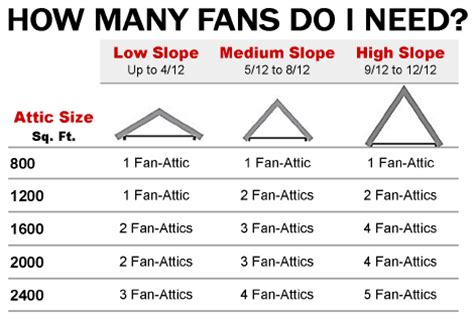 how does an attic fan work solar attic fan award winning solar powered fan attic