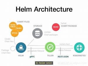 Helm Chart Repository 利用helm简化kubernetes应用部署 云栖社区 阿里云