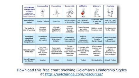 effective leadership goleman  styles ateichange