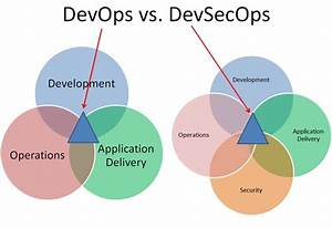 Implement A Devsecops Strategy To Boost Cooperation