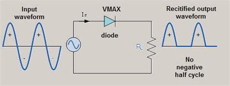 wave rectifier circuit working  characteristics