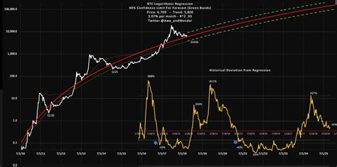 analyst logarithmic chart shows bitcoin   track