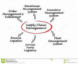 Supply Chain Management Stock Illustration  Illustration Of Part
