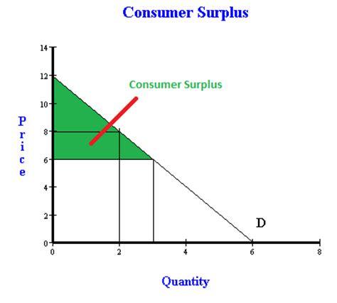 calculating consumer surplus     eat