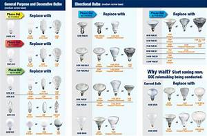 Light Bulb Sizes  Shapes And Temperatures Charts